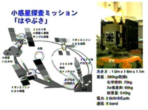 「はやぶさ」のミッション概念図