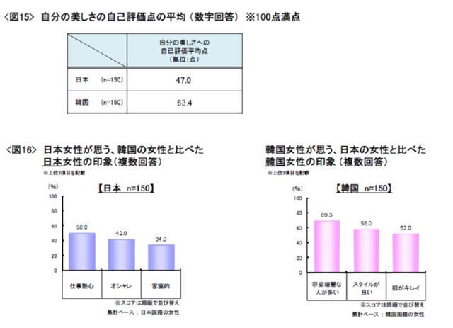 「日韓女性の美と食に関する調査」より