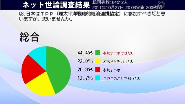 「日本はTPPに参加すべきだと思いますか。思いませんか」のアンケート結果