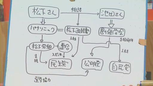 松下幸之助氏と池田大作氏との関係を示す相関図