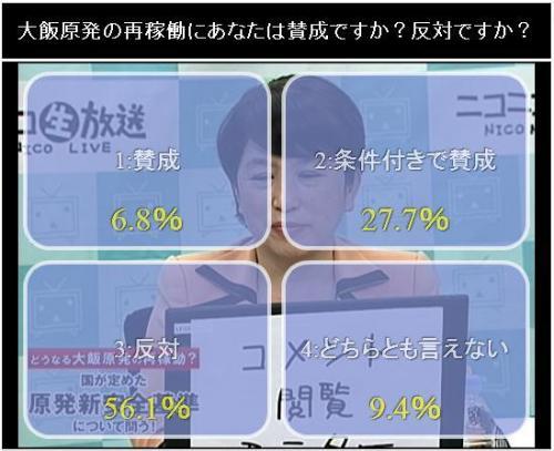 番組視聴者に向けたアンケートでは再稼働「反対」が56.1%だった