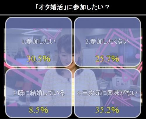 番組中に行われた「オタ婚活に参加したいか」というアンケートの結果