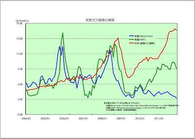 東京電力が3月13日付朝日新聞朝刊社説「東電値上げ 燃料費下げる努力は?」の事実関係を訂正しました