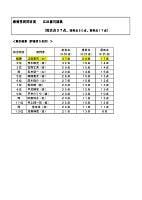 第一回「国会ファイトクラブ」集計結果発表 最優秀質問者賞は江田議員(みんなの党)に決定。