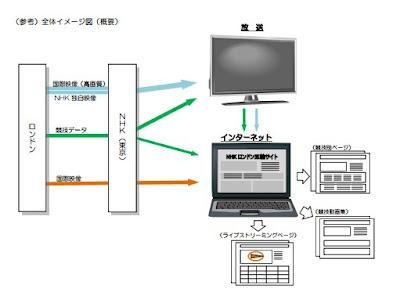 NHKがロンドンオリンピックのネット生配信を総務省に申請していることが判明