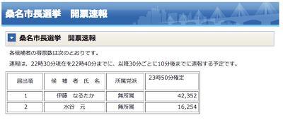 12月2日開票の桑名市市長選挙で新人の伊藤徳宇氏が現職を大差で破り当選しました。