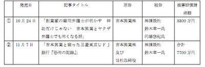 島田紳助さんにいつの日か戻ってきてもらうことが全社員、全タレント、全芸人の想いである吉本興業が年末、講談社に第四次訴訟提起をしていました