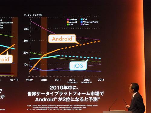 iOSを抜き、Androidが世界2位のシェアを獲得すると予想