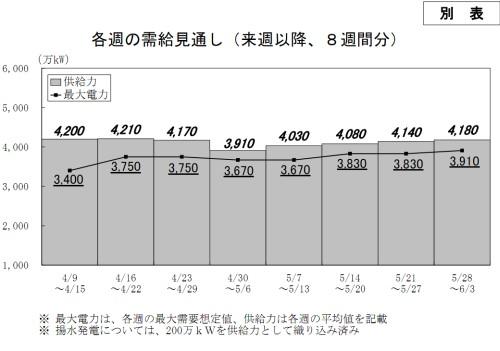 東京電力「隔週の需給見通し」
