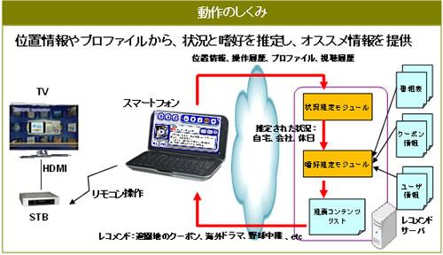 『次世代パーソナライズド情報提供システム』のイメージ