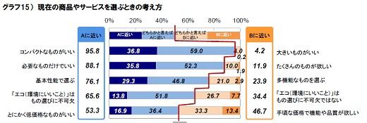 東日本大震災後の生活者1000人の意識・行動調査―ノルド社会環境研究所
