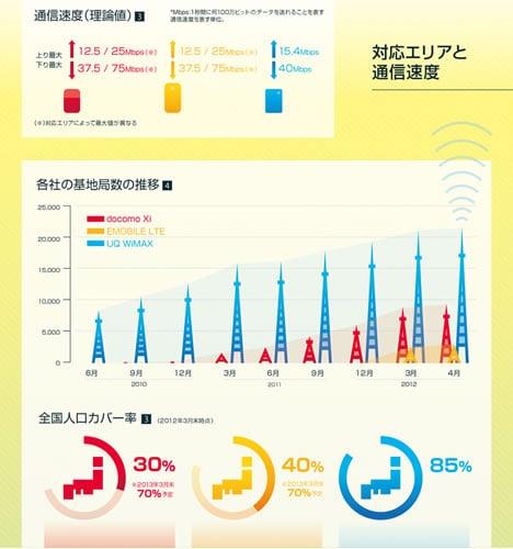 通信速度と人口カバー率