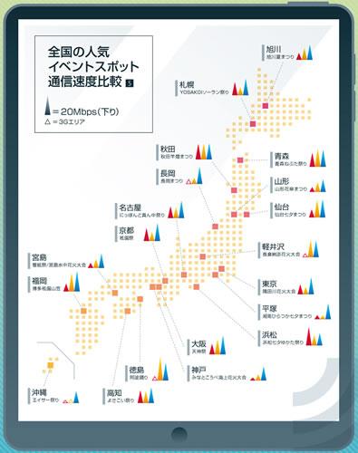 主要なお祭りや花火大会が開催される都市で調査した通信速度