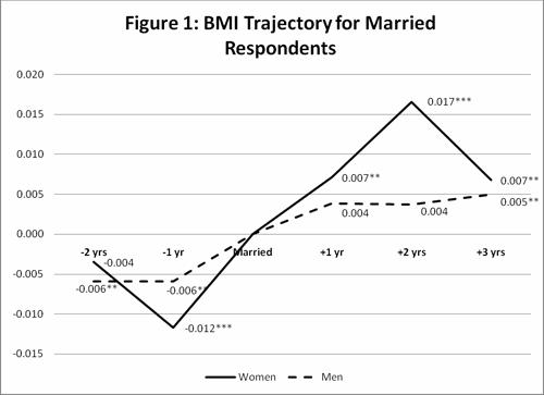 結婚とダイエットのインセンティブ