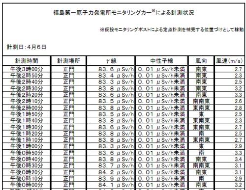 ※図A 公開されているデータの一例