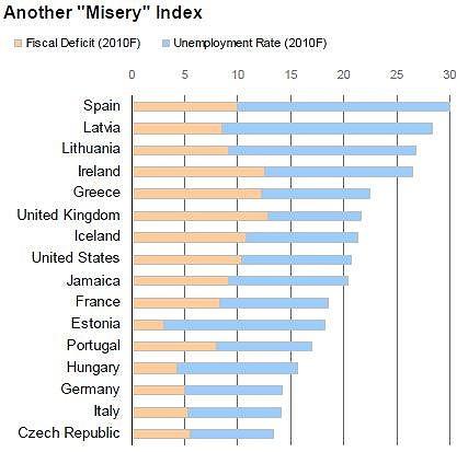 moodys_misery_index_ireland-dec162009