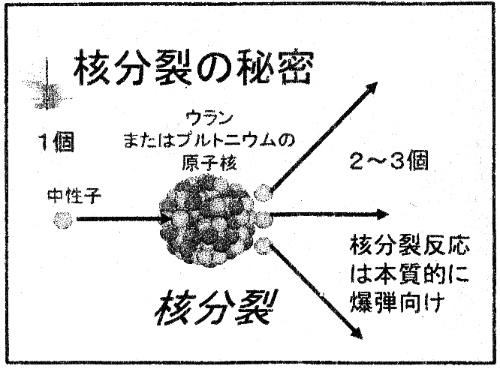 原子炉は原爆つくるための装置