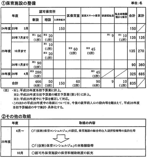 待機児童対策緊急推進プラン(図2)
