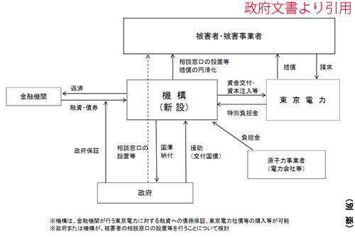 政府文書「東京電力福島原子力発電所事故に係る原子力損害の賠償に関する 政府の支援の枠組みについて」より引用