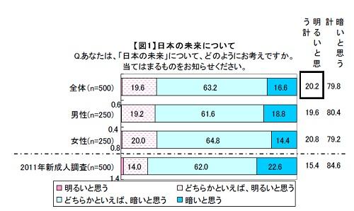 マクロミル『2012年新成人に関する調査』日本の未来は?