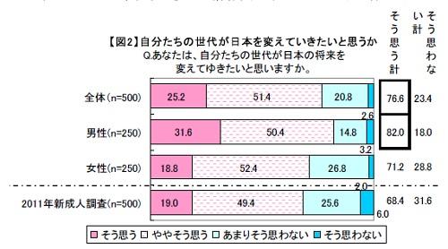 マクロミル『2012年新成人に関する調査』自分たちの世代が日本を変えたい?