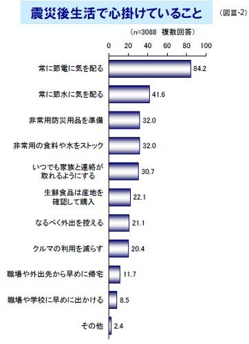 首都圏における震災1ヵ月後の生活と消費の意識に関するアンケート