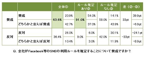 社会人調査 若手社員の意識/実態調査(10月度)/レジェンダコーポレーション