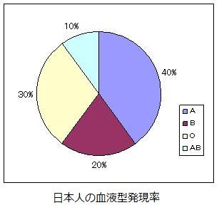 日本人の血液型発現率