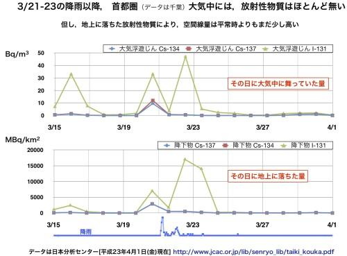 3/21-23の降雨以降、首都圏大気中には、放射性物質はほとんど無い