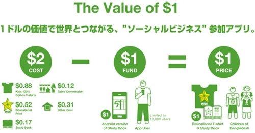 ユニクロのソーシャルビジネスプロジェクト『Value of $1』
