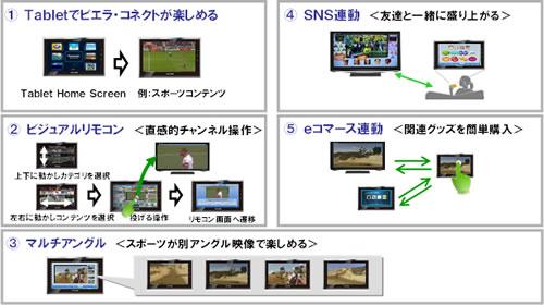 パナソニックがテレビと連動するAndroidタブレット『ビエラ・タブレット』の開発を発表