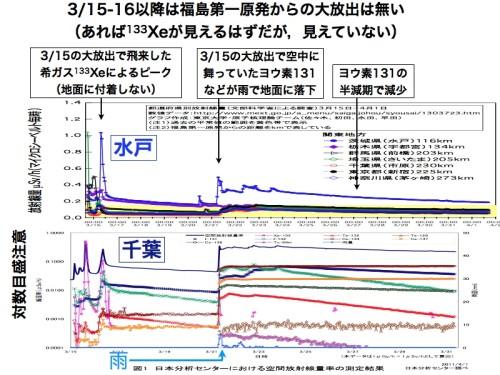 日本分析センター(千葉)のデータ
