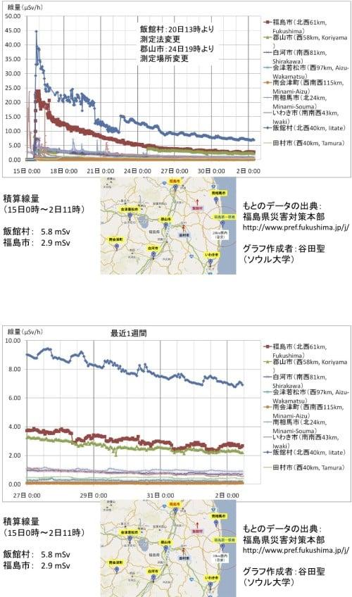 福島県の放射線レベル、3月15日以降