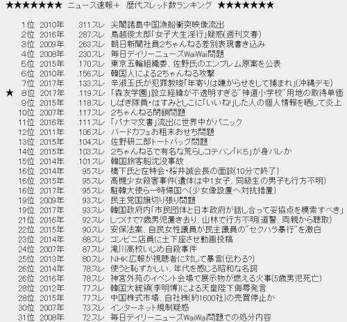 安倍晋三首相の妻・昭恵夫人が名...