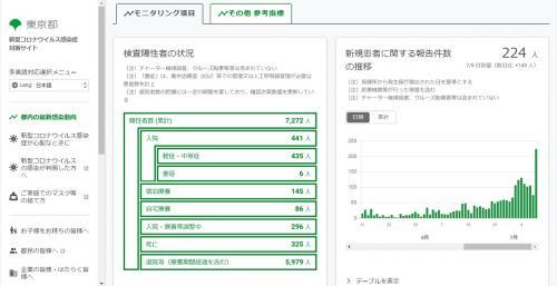 東京都の新型コロナウイルス新規感染者数が2日連続で200人以上 医療関係者からは「もはや風邪の人の数と同じ」「完全に第二波突入」と見方が分かれる