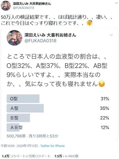 大喜利お姉さんの深田えいみさん 『Twitter』で日本人の血液型の割合アンケートをとり話題に