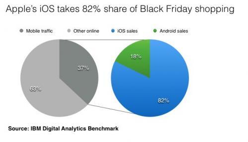 2013年のブラックフライデーのモバイルショピングの売上でiOSデバイスが全体の8割を占める