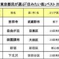 「東京都民が選ぶ住みたい街ベスト20」トップはやっぱり「吉祥寺」!