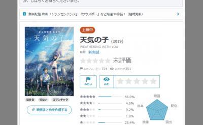 新海誠監督「天気の子」本日公開! 「Yahoo映画!」では公開前に「不正なユーザーレビュー投稿」が相次ぐ?
