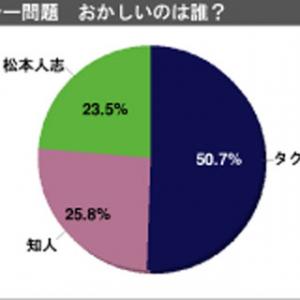 松本人志さんがタクシー運転手に激怒した案件「おかしいのは誰?」1000人アンケート