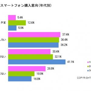 約半数が「購入に前向き」 20代女性がスマートフォンに求める条件とは?