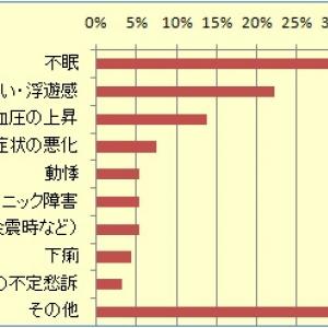 東京でも半分以上の医療現場で「心因的病状悪化」 震災による影響が明らかに