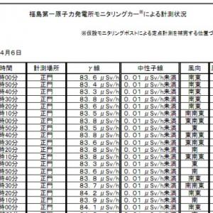 東京電力が放射線量測定データを「使いづらく」している理由