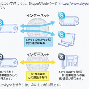 マイクロソフトにスカイプが買収されたら『PSP』専用スカイプはどうなるの?