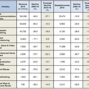米国で衰退が進む10の産業