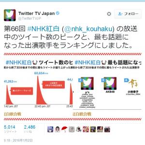 『Twitter TV Japan』が紅白歌合戦で「最もツイートが盛り上がった瞬間」「話題になった出演歌手ランキング」発表