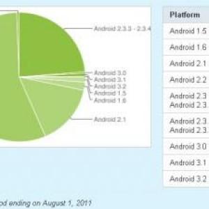 世界中で使われているAndroidのバージョン別シェアとその時間的遷移(7月)、4分の1近くがGingerbreadに