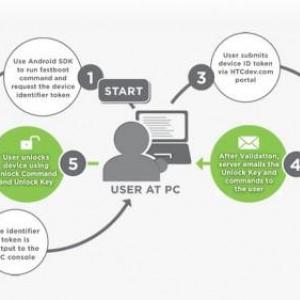 HTCがブートローダーアンロック用のWEBツールを公開、現在欧州版Sensationがロック解除可能