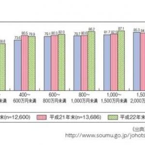 世帯年収によって得られる情報に格差 「デジタル・ディバイド」が浮き彫りに