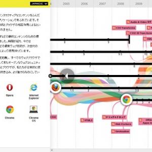 """歴史が見える! Googleが『ウェブの進化』を表現した""""動く年表""""を公開"""